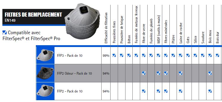 Masques respiratoires filterspec